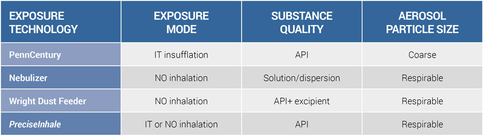 inhalation-tables-1